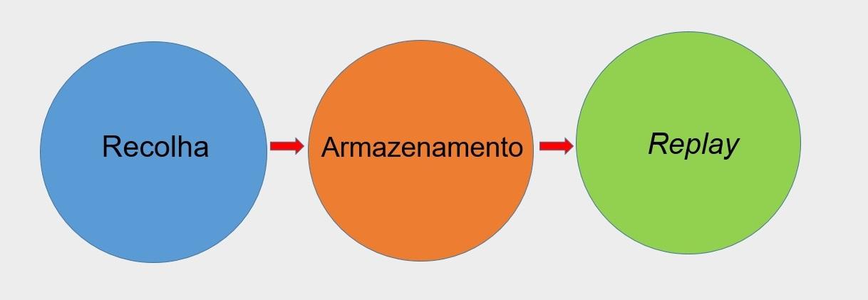 Três fases do processo de preservação da Web