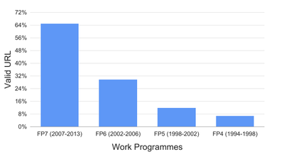 Percentage of project URLs from the EU Open Data Portal that referenced relevant content in November 2015 distributed per work programme since FP4 (1994).